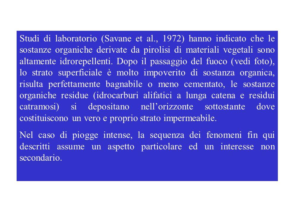 Studi di laboratorio (Savane et al