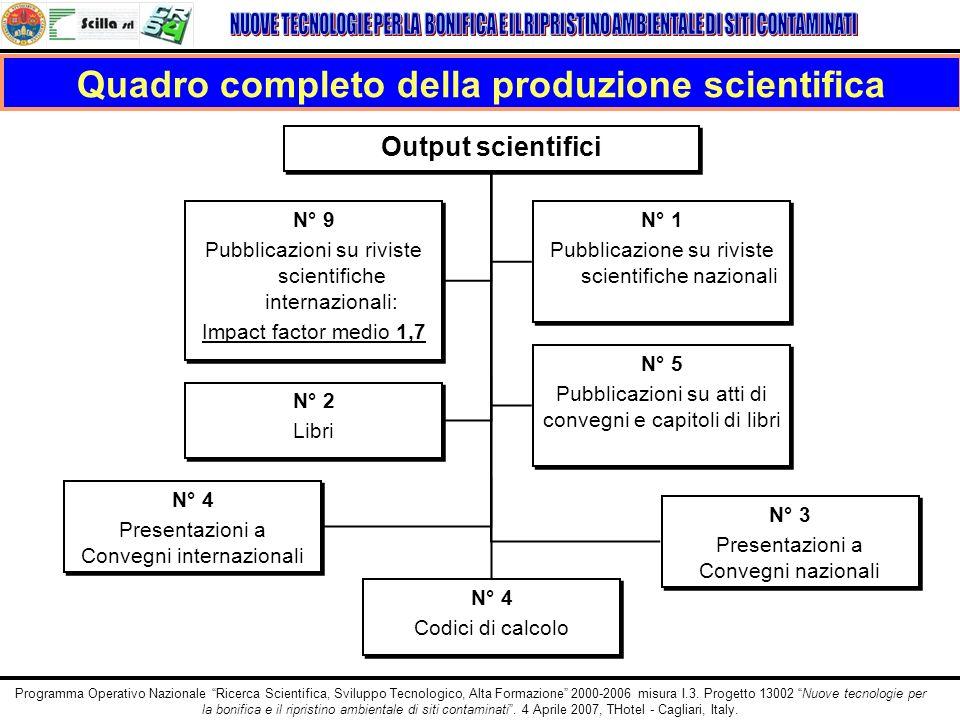 Quadro completo della produzione scientifica