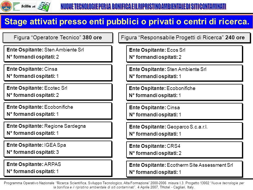 Stage attivati presso enti pubblici o privati o centri di ricerca.