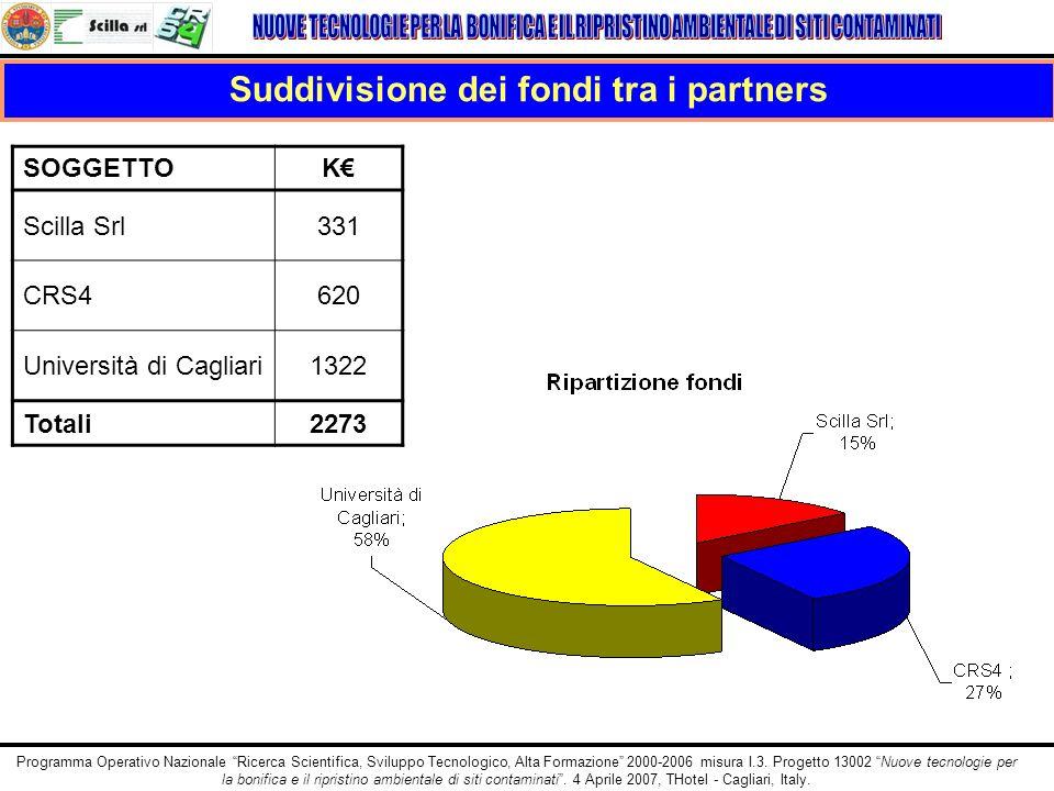 Suddivisione dei fondi tra i partners