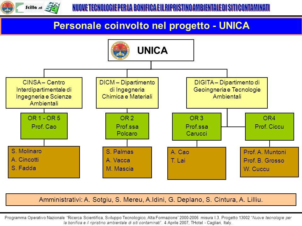 Personale coinvolto nel progetto - UNICA