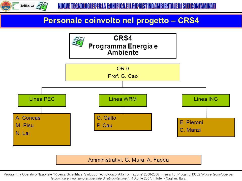 Personale coinvolto nel progetto – CRS4