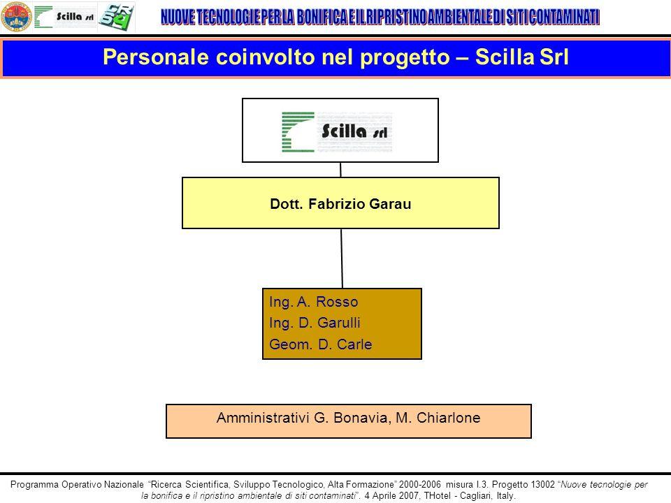 Personale coinvolto nel progetto – Scilla Srl