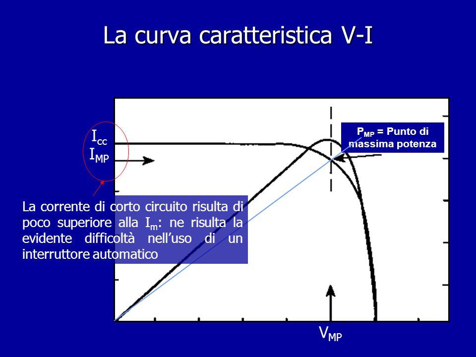 La curva caratteristica V-I