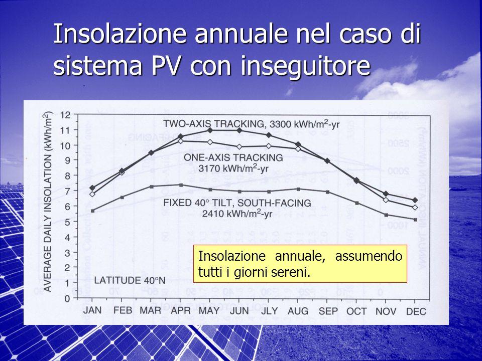 Insolazione annuale nel caso di sistema PV con inseguitore