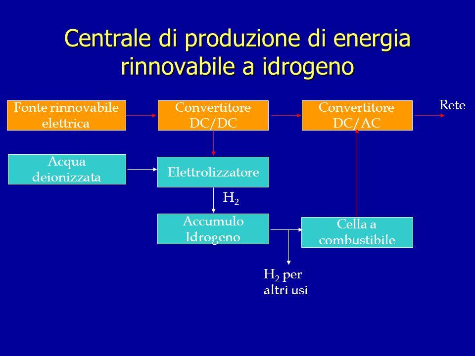 Centrale di produzione di energia rinnovabile a idrogeno