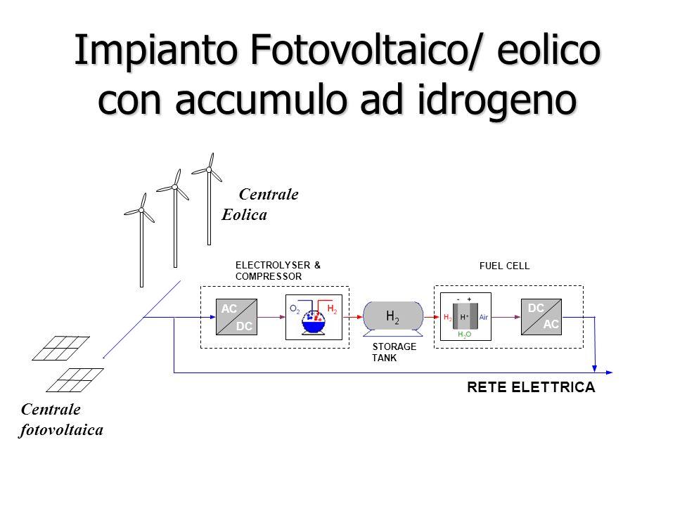 Impianto Fotovoltaico/ eolico con accumulo ad idrogeno