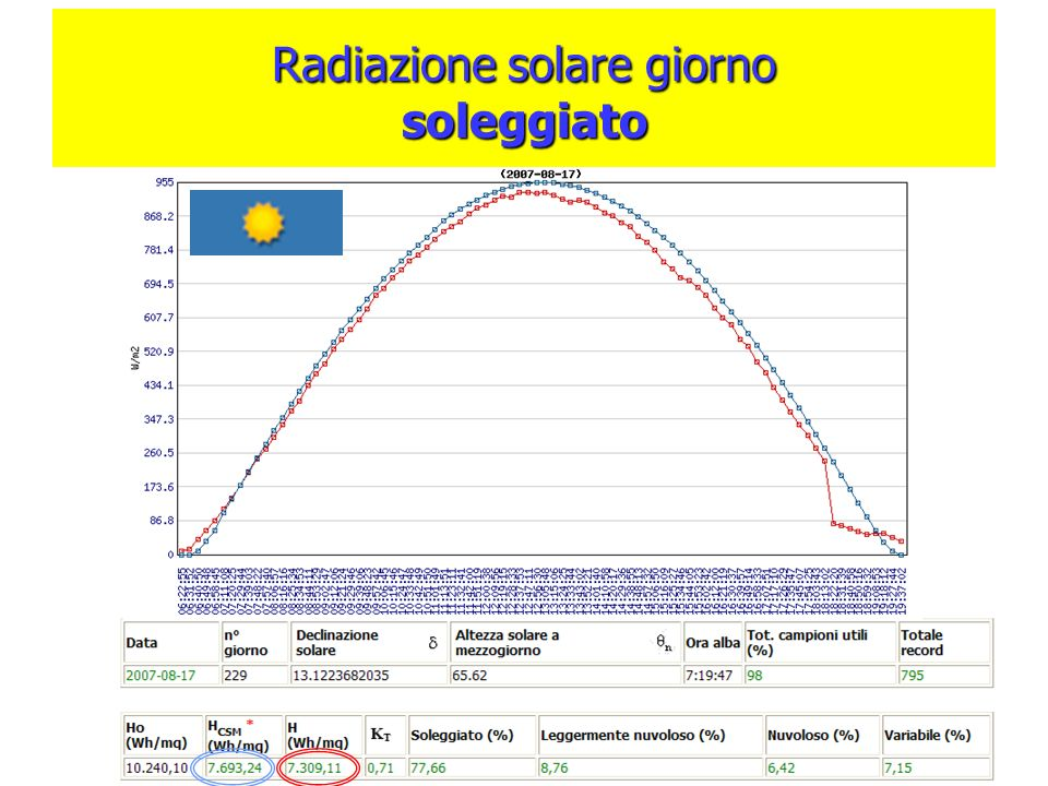 Radiazione solare giorno soleggiato