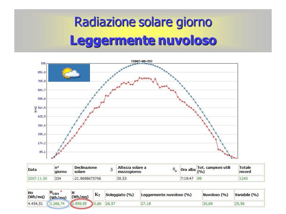 Radiazione solare giorno Leggermente nuvoloso