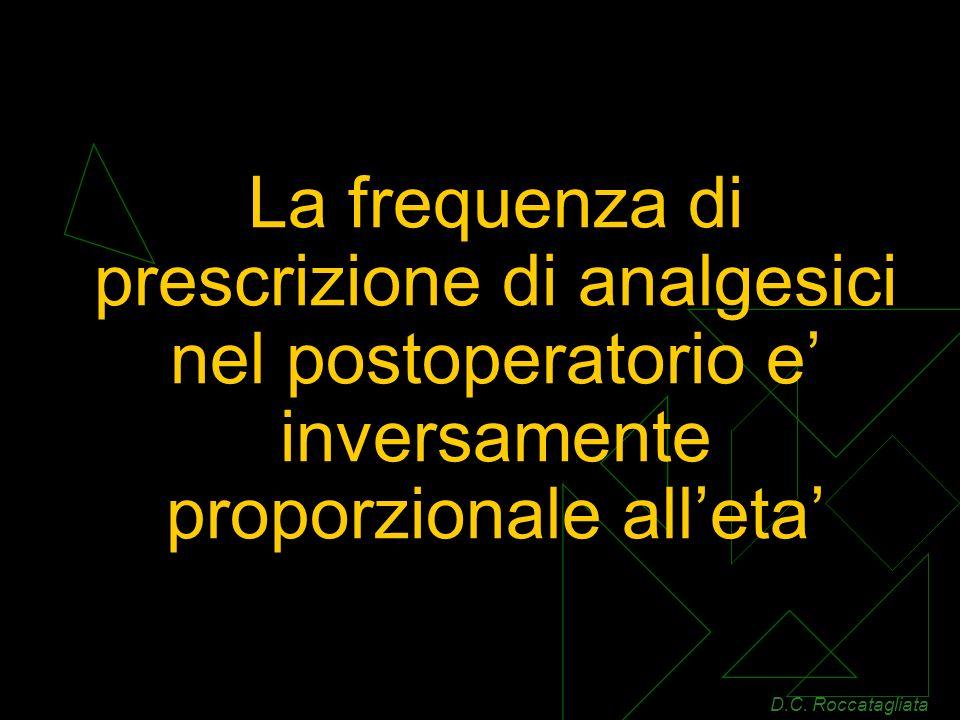 La frequenza di prescrizione di analgesici nel postoperatorio e' inversamente proporzionale all'eta'
