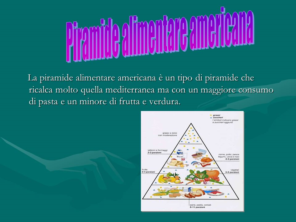 Piramide alimentare americana