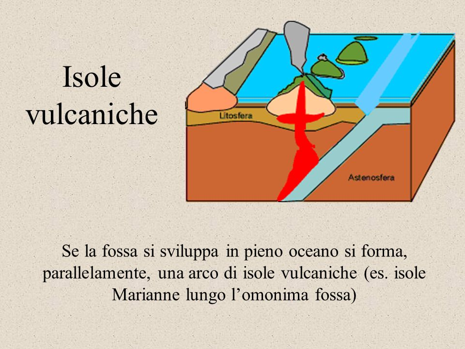 Isole vulcaniche
