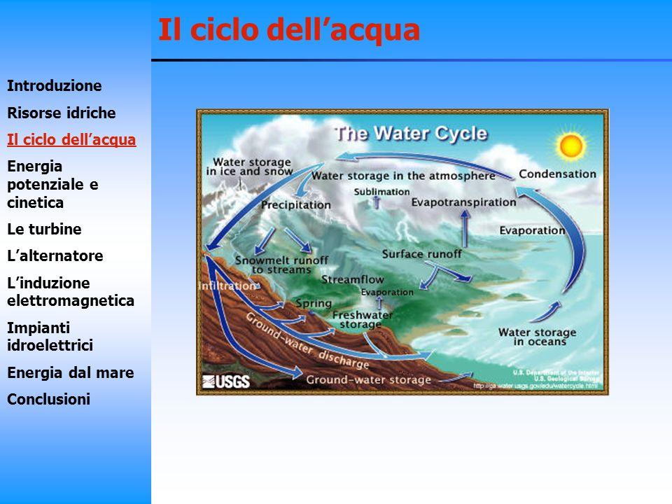 Il ciclo dell'acqua Introduzione Risorse idriche Il ciclo dell'acqua