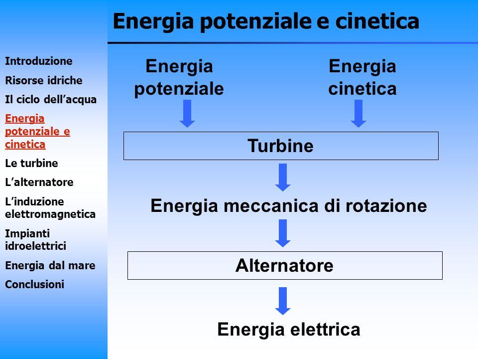 Energia meccanica di rotazione