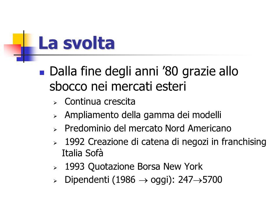 La svolta Dalla fine degli anni '80 grazie allo sbocco nei mercati esteri. Continua crescita. Ampliamento della gamma dei modelli.