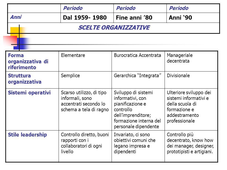 Dal 1959- 1980 Fine anni '80 Anni '90 SCELTE ORGANIZZATIVE Periodo