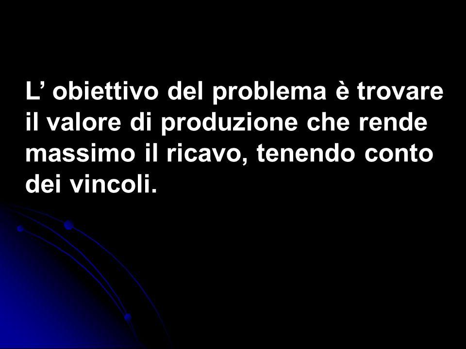L' obiettivo del problema è trovare il valore di produzione che rende massimo il ricavo, tenendo conto dei vincoli.