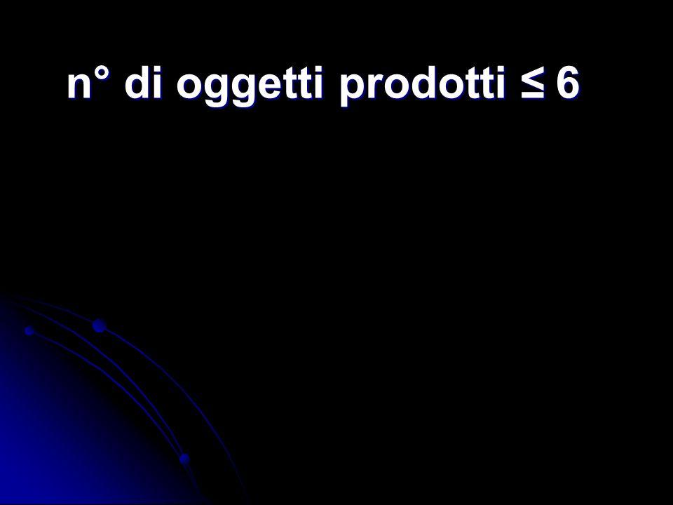 n° di oggetti prodotti ≤ 6