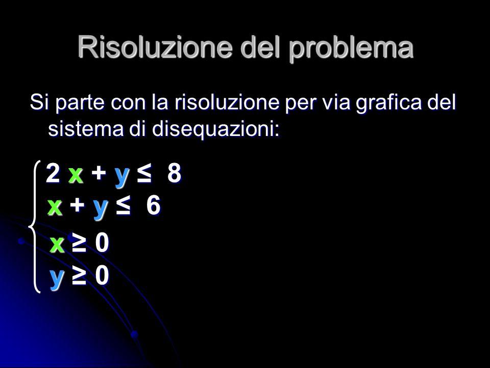 Risoluzione del problema