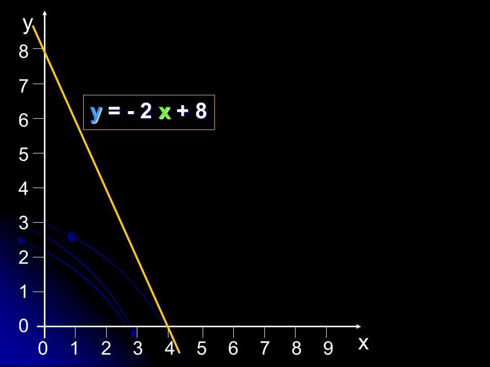 8 7 6 5 4 3 2 1 x y y = - 2 x + 8 0 1 2 3 4 5 6 7 8 9