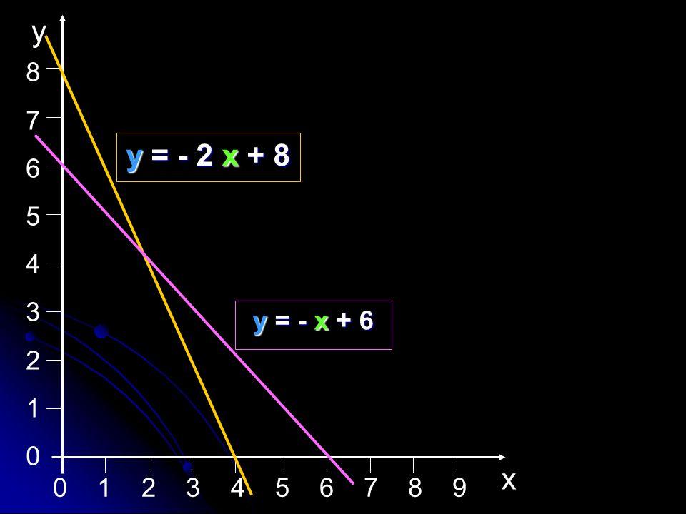 8 7 6 5 4 3 2 1 x y y = - 2 x + 8 y = - x + 6 0 1 2 3 4 5 6 7 8 9
