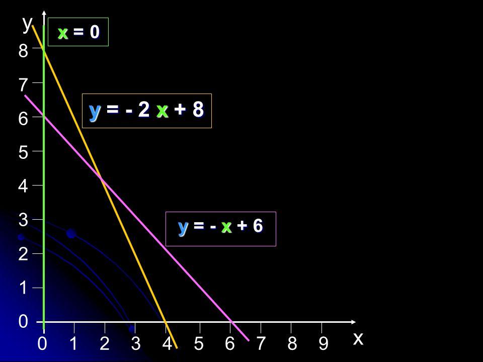 8 7 6 5 4 3 2 1 x y x = 0 y = - 2 x + 8 y = - x + 6 0 1 2 3 4 5 6 7 8 9