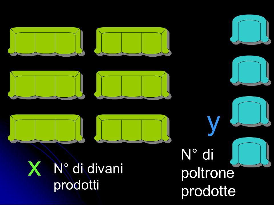 y N° di poltrone prodotte x N° di divani prodotti