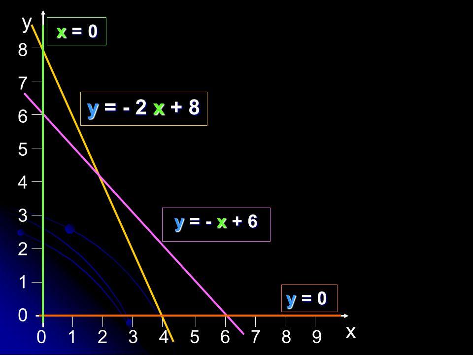 8 7. 6. 5. 4. 3. 2. 1. x. y. x = 0.