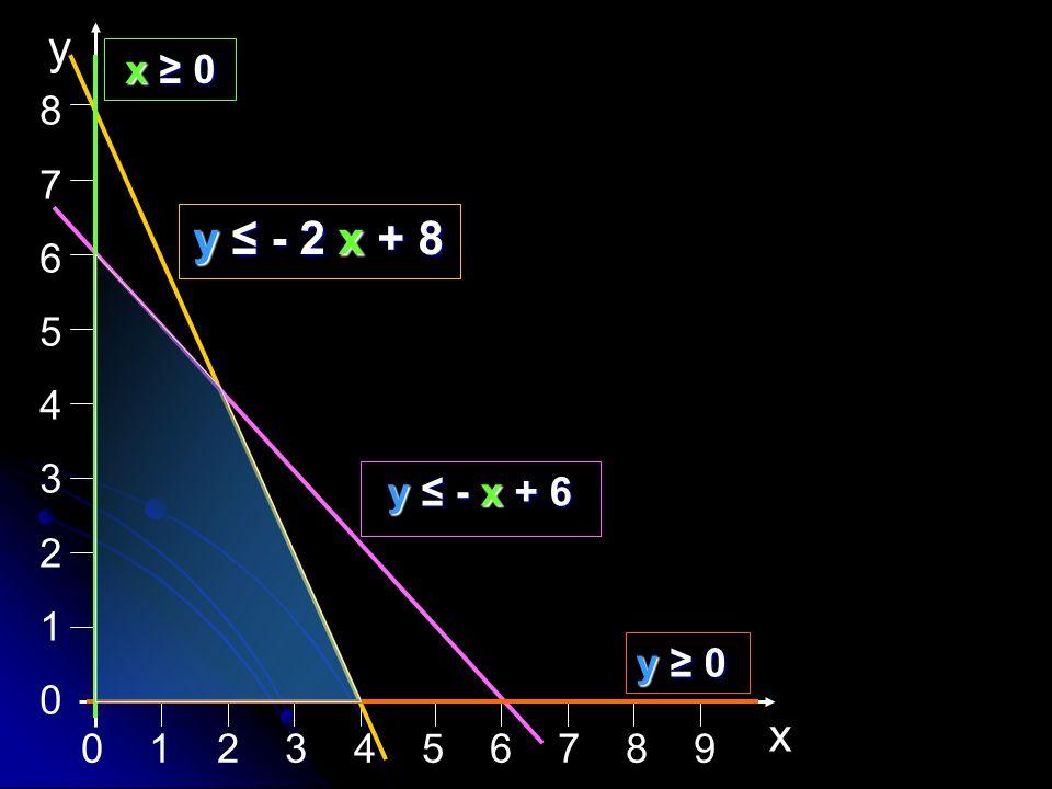 8 7. 6. 5. 4. 3. 2. 1. x. y. y ≤ - 2 x + 8.