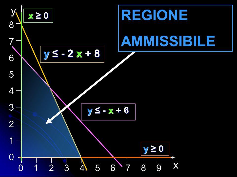REGIONE AMMISSIBILE y y ≤ - 2 x + 8 x x ≥ 0 8 7 6 5 4 3 2 1