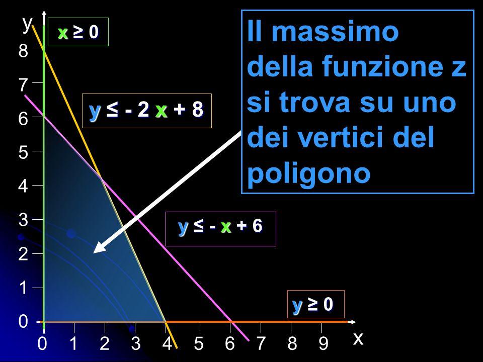 Il massimo della funzione z si trova su uno dei vertici del poligono