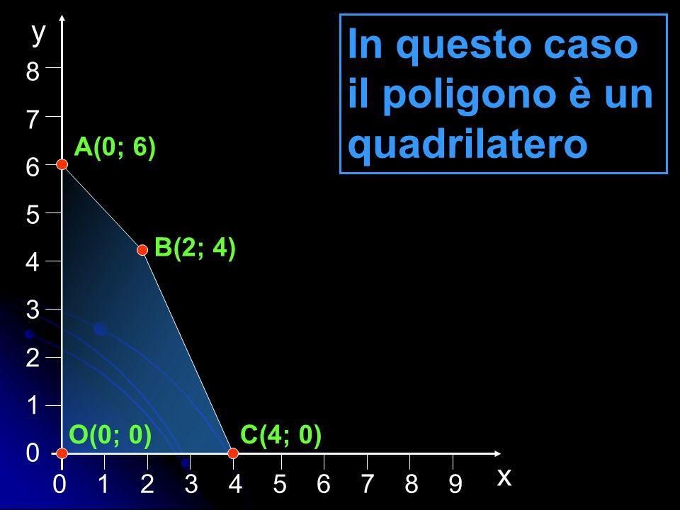 In questo caso il poligono è un quadrilatero