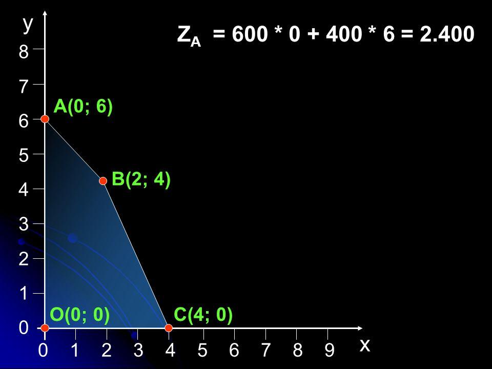 8 7. 6. 5. 4. 3. 2. 1. x. y. ZA = 600 * 0 + 400 * 6 = 2.400. A(0; 6) B(2; 4) O(0; 0) C(4; 0)