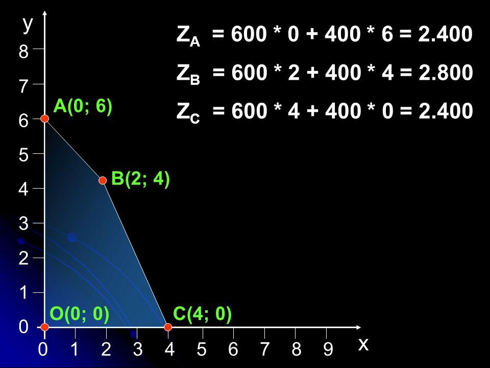 8 7. 6. 5. 4. 3. 2. 1. x. y. ZA = 600 * 0 + 400 * 6 = 2.400. ZB = 600 * 2 + 400 * 4 = 2.800.