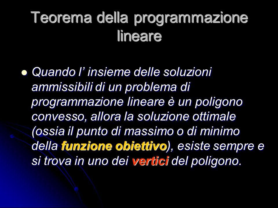 Teorema della programmazione lineare
