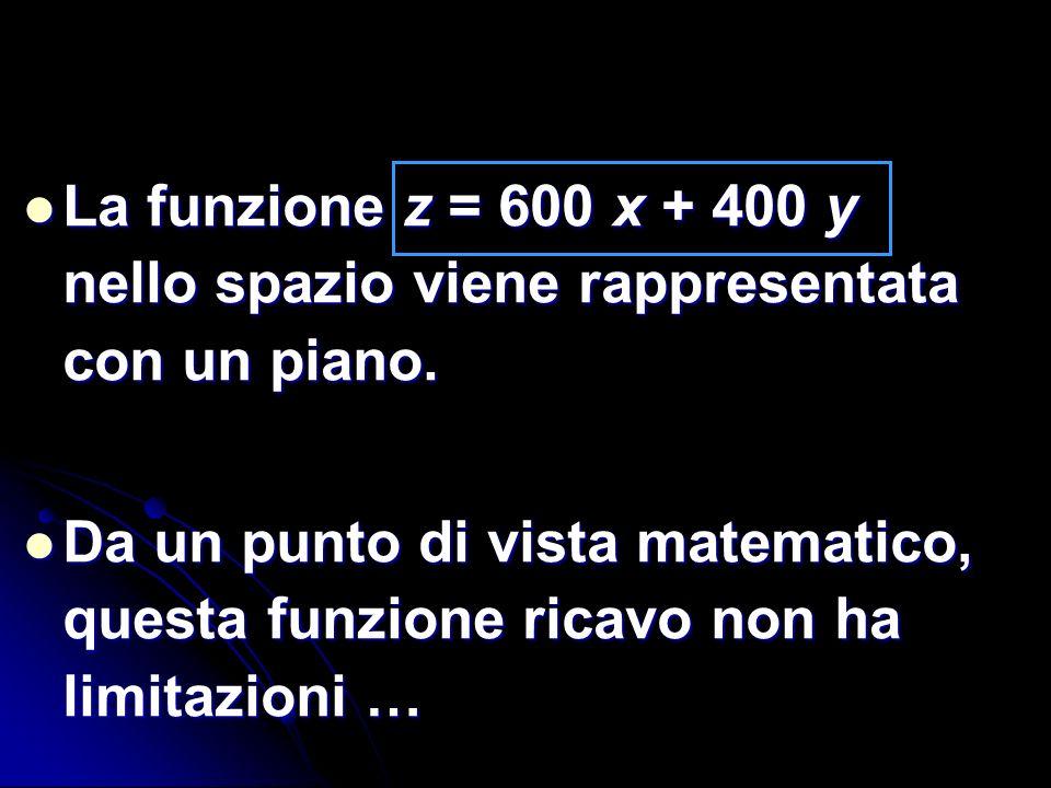 La funzione z = 600 x + 400 y nello spazio viene rappresentata con un piano.