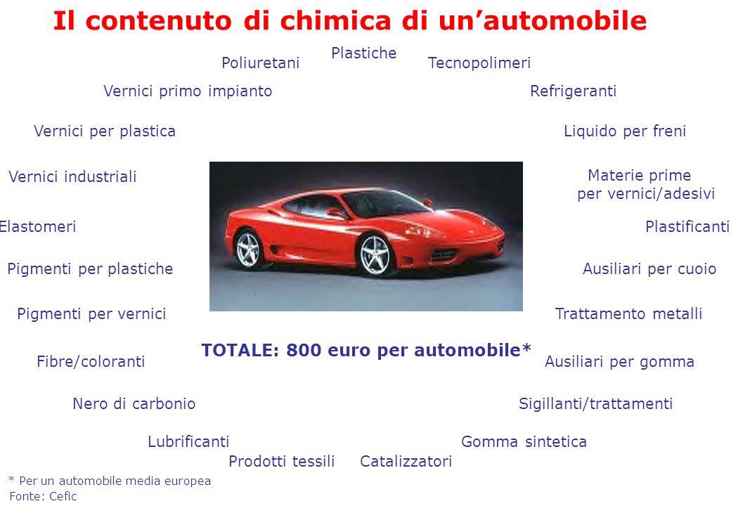 Il contenuto di chimica di un'automobile