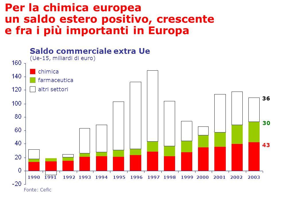 Per la chimica europea un saldo estero positivo, crescente e fra i più importanti in Europa