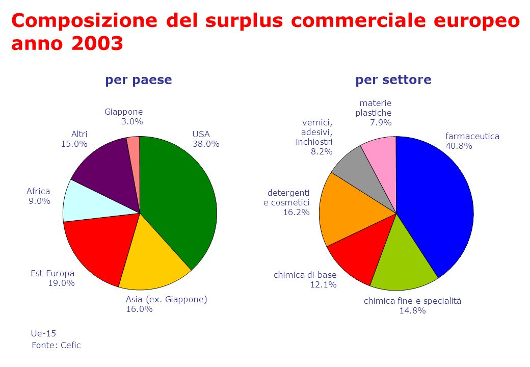 chimica fine e specialità 14.8%