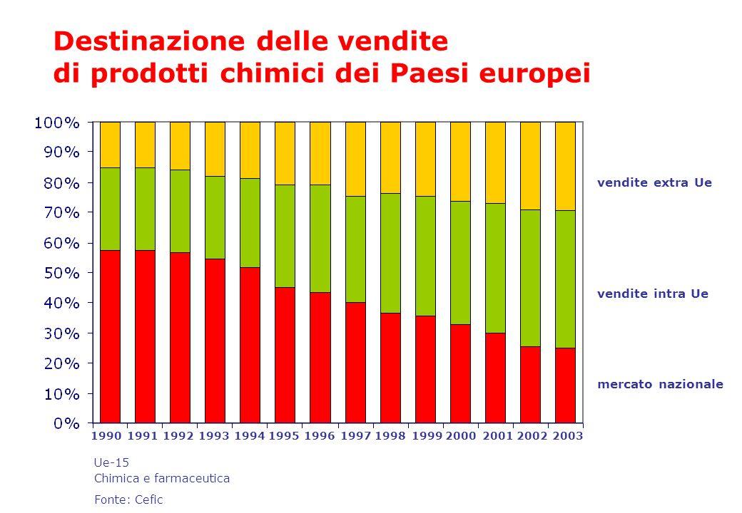 Destinazione delle vendite di prodotti chimici dei Paesi europei