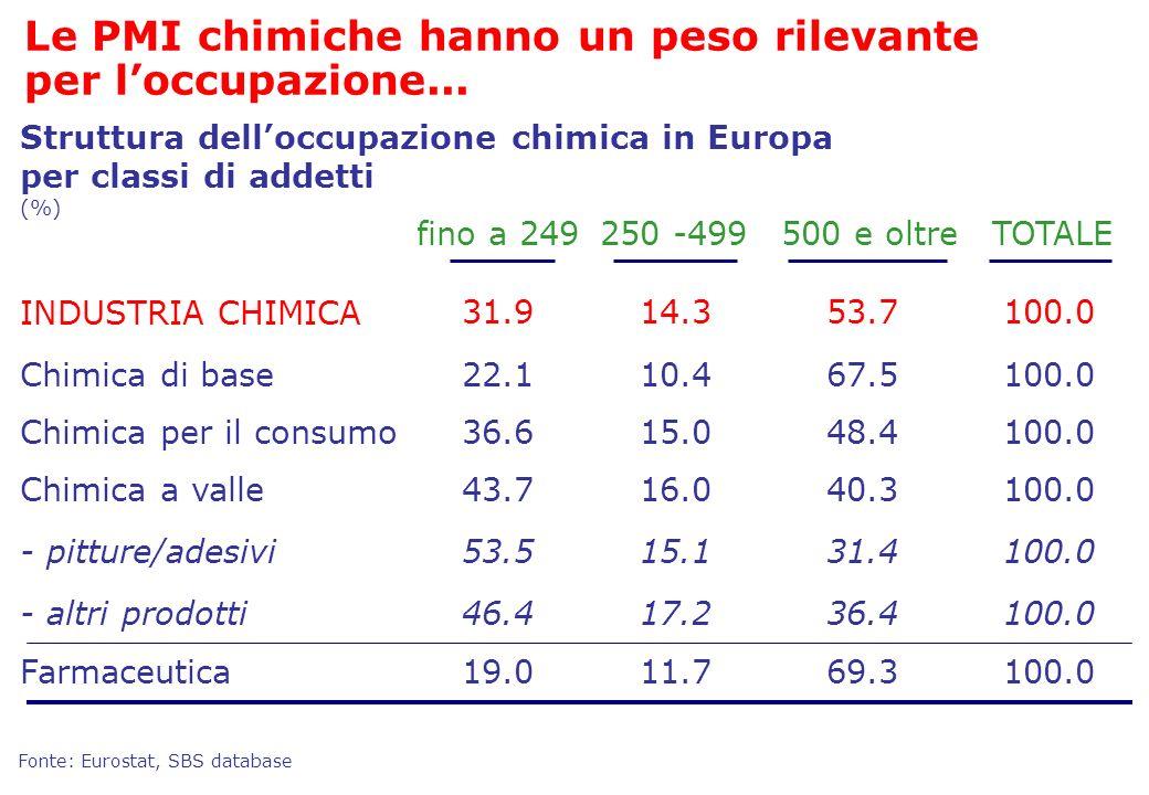 Fonte: Eurostat, SBS database