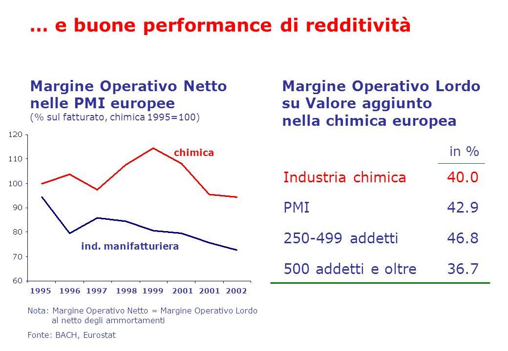 … e buone performance di redditività