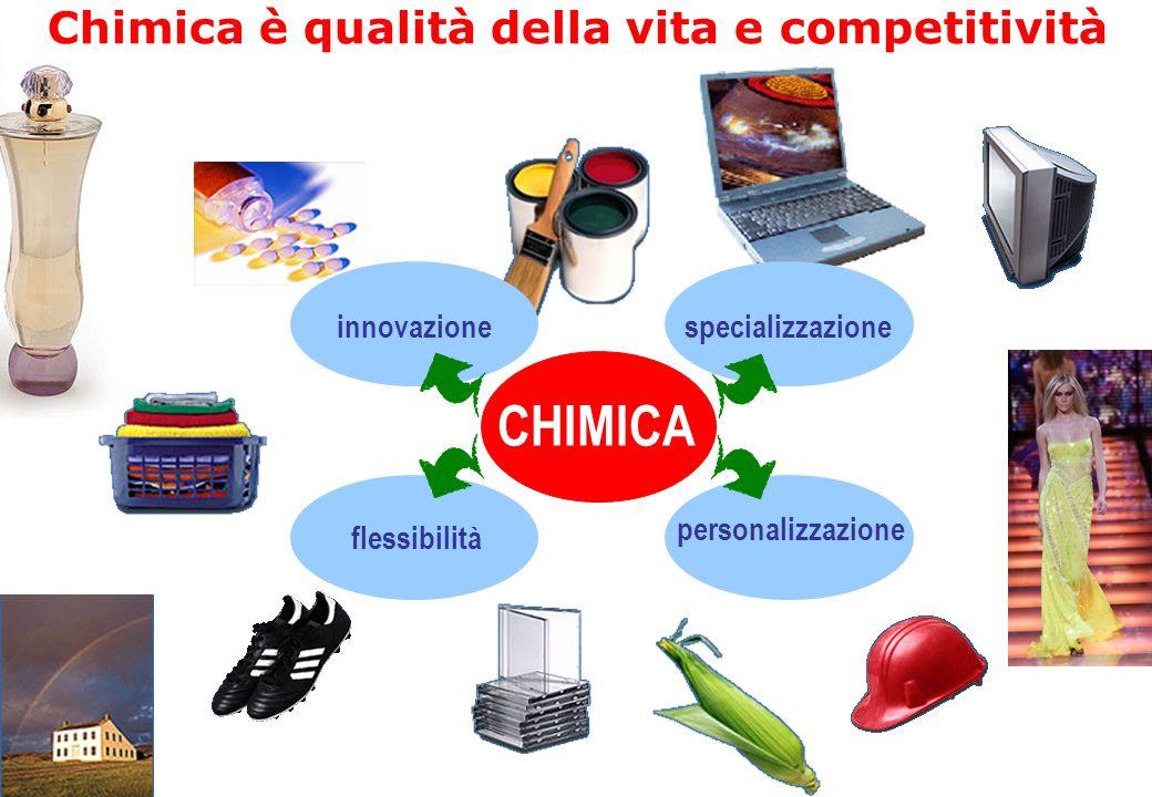 Chimica è qualità della vita e competitività