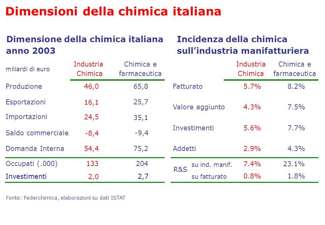 Dimensioni della chimica italiana