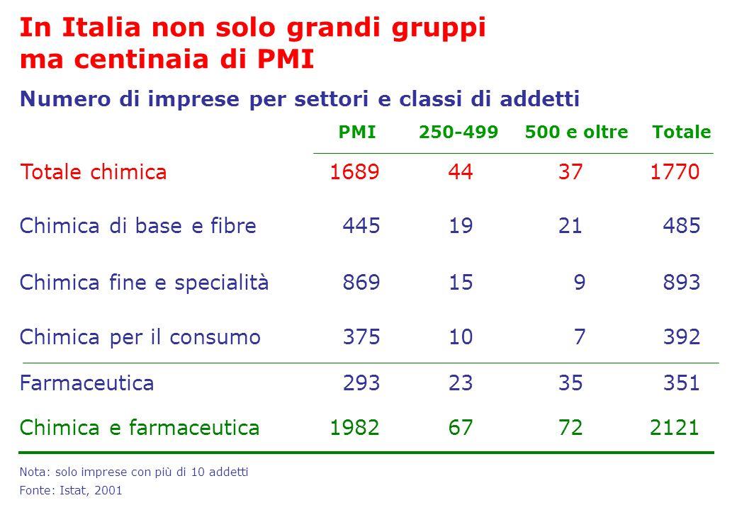In Italia non solo grandi gruppi ma centinaia di PMI