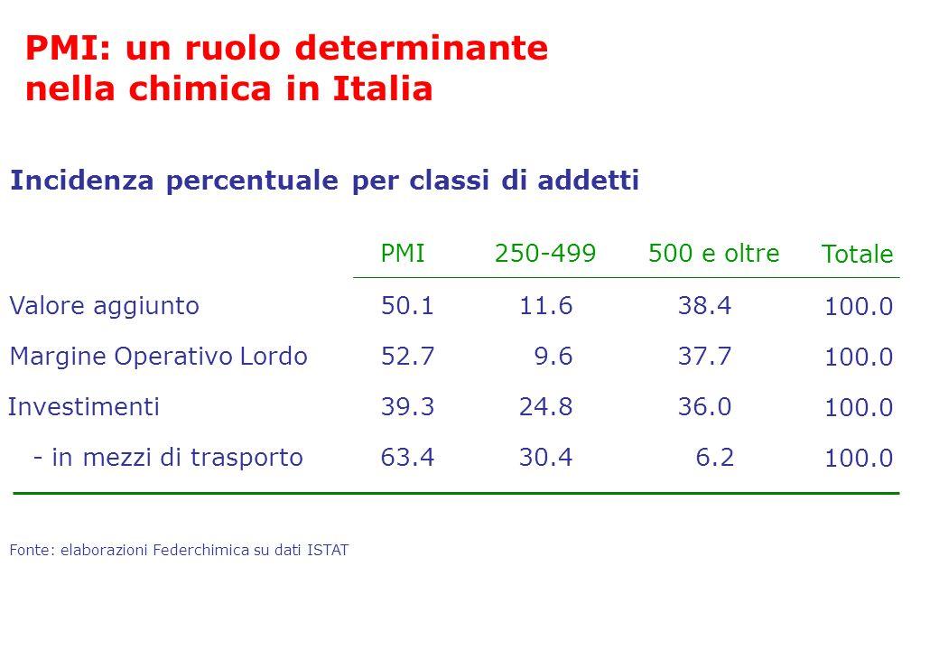 PMI: un ruolo determinante nella chimica in Italia