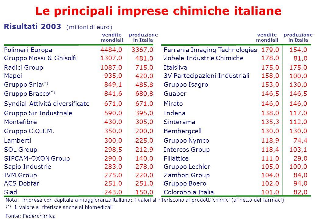 Le principali imprese chimiche italiane