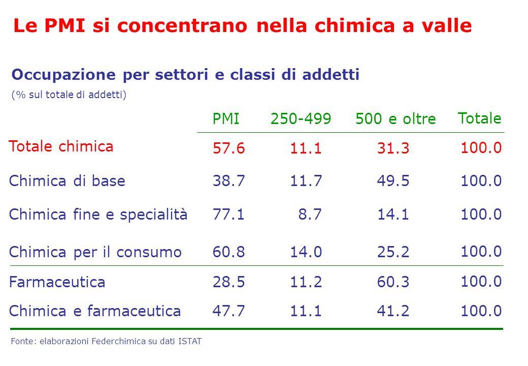 Le PMI si concentrano nella chimica a valle