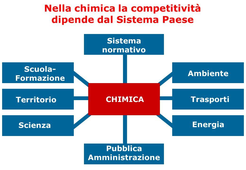 Nella chimica la competitività dipende dal Sistema Paese
