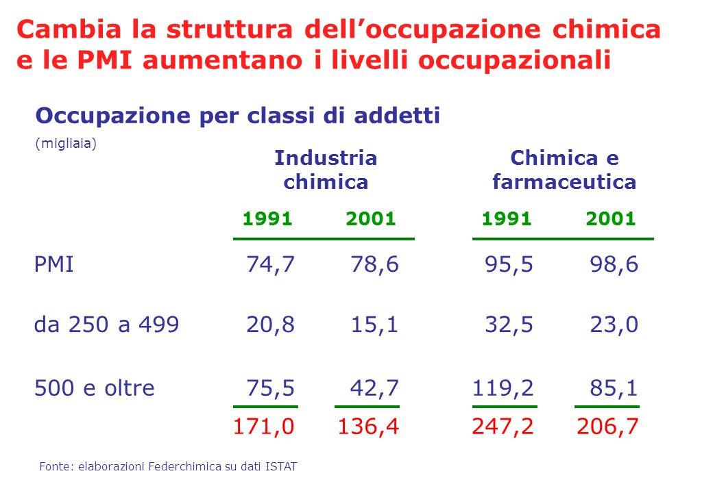 Cambia la struttura dell'occupazione chimica